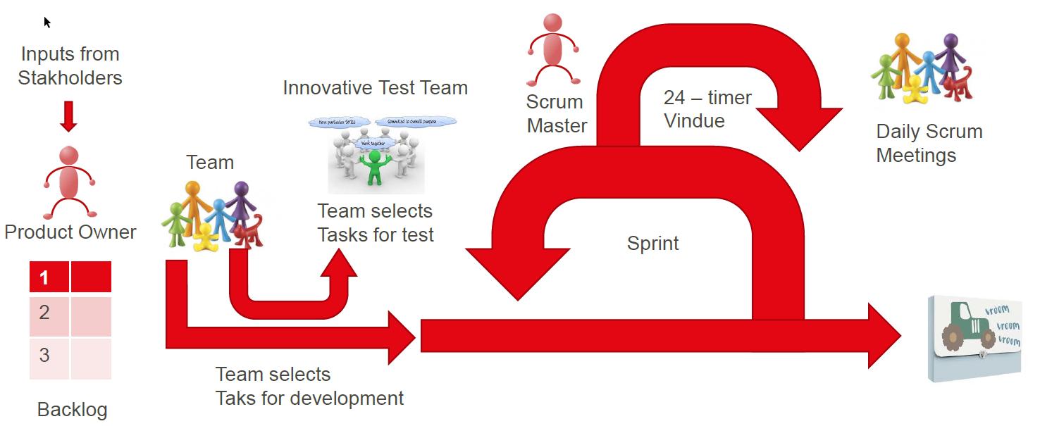 Scrum med test first mindset™